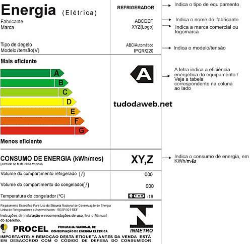 Como Comprar Eletrodomésticos Econômicos