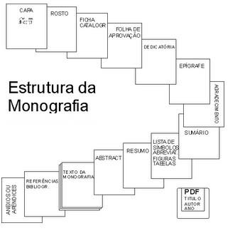 Como fazer monografia